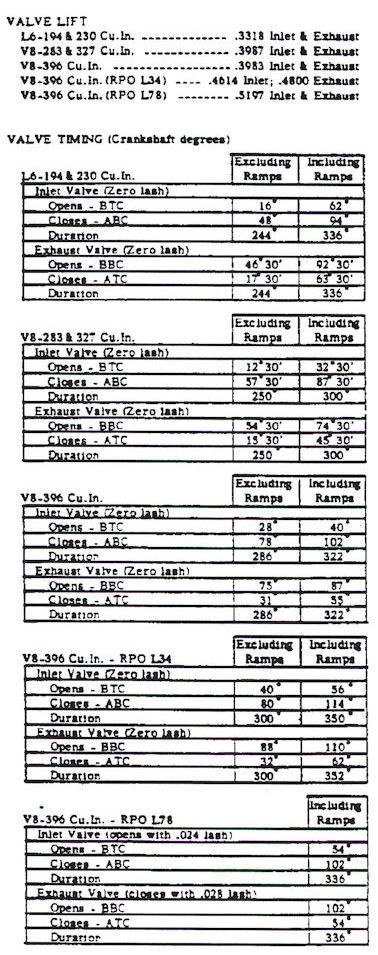 1966 Chevelle Engine ID Codes