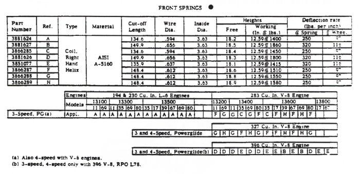 1966 Chevelle Springs Chart