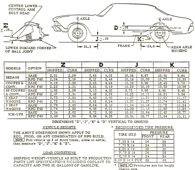 1969 Chevelle Dimensions and Weights