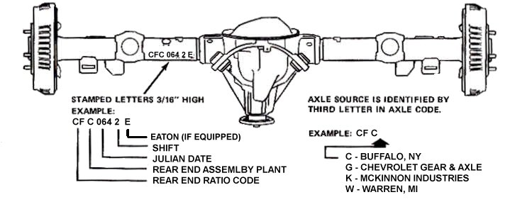 Generic Rear Axle Info