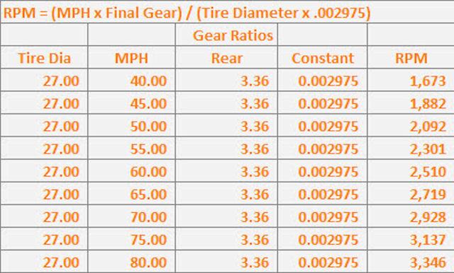 How To Calculate Gear Ratio >> Miscellaneous Automotive Formulas